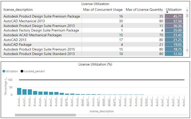 license utilization