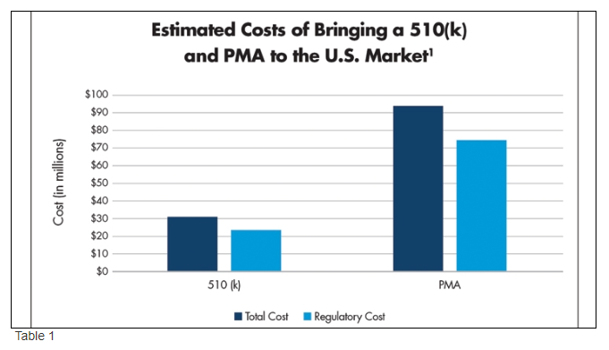 regulatory cost as a component of medical product development in the US