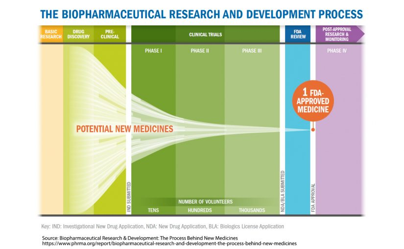 Benefiting from PLM in the Pharmaceutical Industry